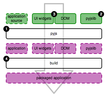 Overview of pyjs' components